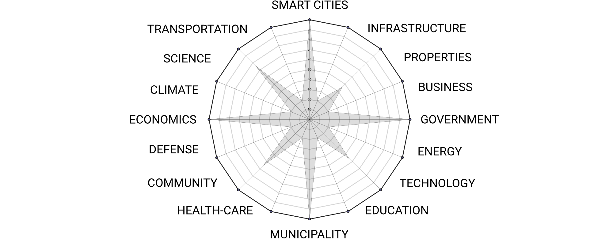 smart cities advisor city segments
